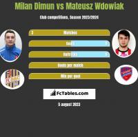 Milan Dimun vs Mateusz Wdowiak h2h player stats