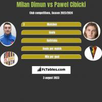 Milan Dimun vs Paweł Cibicki h2h player stats