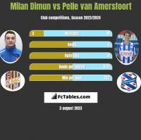 Milan Dimun vs Pelle van Amersfoort h2h player stats