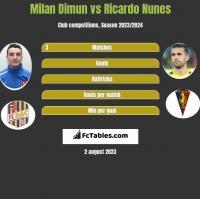 Milan Dimun vs Ricardo Nunes h2h player stats