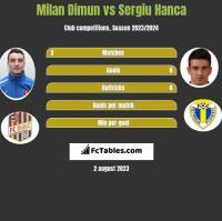 Milan Dimun vs Sergiu Hanca h2h player stats