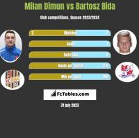 Milan Dimun vs Bartosz Bida h2h player stats