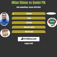 Milan Dimun vs Daniel Pik h2h player stats