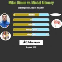 Milan Dimun vs Michal Rakoczy h2h player stats