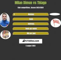 Milan Dimun vs Thiago h2h player stats