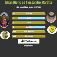 Milan Djuric vs Alessandro Marotta h2h player stats