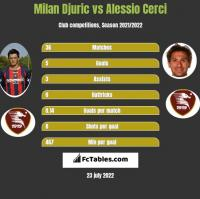 Milan Djuric vs Alessio Cerci h2h player stats