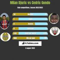 Milan Djuric vs Cedric Gondo h2h player stats