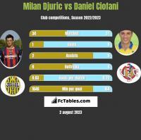 Milan Djuric vs Daniel Ciofani h2h player stats