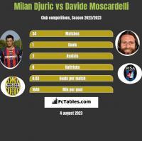 Milan Djuric vs Davide Moscardelli h2h player stats