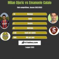 Milan Djuric vs Emanuele Calaio h2h player stats