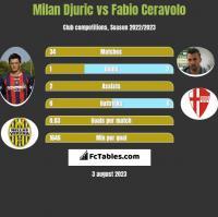 Milan Djuric vs Fabio Ceravolo h2h player stats