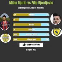 Milan Djuric vs Filip Djordjevic h2h player stats