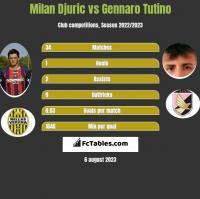 Milan Djuric vs Gennaro Tutino h2h player stats