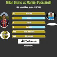 Milan Djuric vs Manuel Pucciarelli h2h player stats