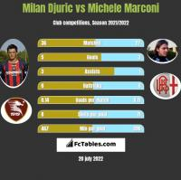 Milan Djuric vs Michele Marconi h2h player stats