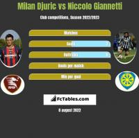 Milan Djuric vs Niccolo Giannetti h2h player stats