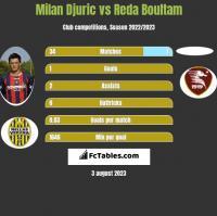 Milan Djuric vs Reda Boultam h2h player stats