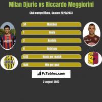 Milan Djuric vs Riccardo Meggiorini h2h player stats