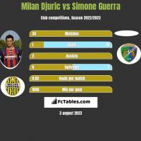 Milan Djuric vs Simone Guerra h2h player stats