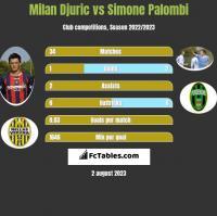 Milan Djuric vs Simone Palombi h2h player stats