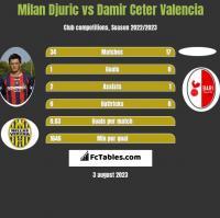 Milan Djuric vs Damir Ceter Valencia h2h player stats
