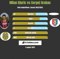 Milan Djuric vs Sergej Grubac h2h player stats