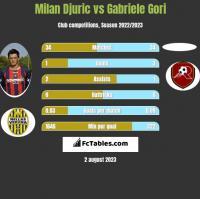 Milan Djuric vs Gabriele Gori h2h player stats