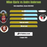 Milan Djuric vs Andre Anderson h2h player stats