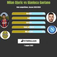 Milan Djuric vs Gianluca Gaetano h2h player stats