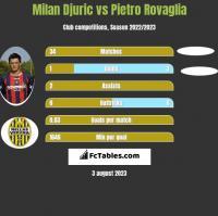 Milan Djuric vs Pietro Rovaglia h2h player stats