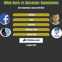 Milan Duric vs Alexander Baumjohann h2h player stats
