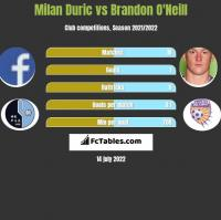 Milan Duric vs Brandon O'Neill h2h player stats