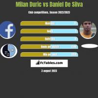 Milan Duric vs Daniel De Silva h2h player stats