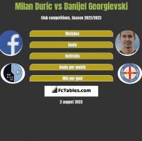 Milan Duric vs Danijel Georgievski h2h player stats