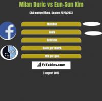 Milan Duric vs Eun-Sun Kim h2h player stats
