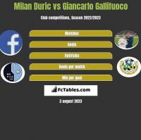 Milan Duric vs Giancarlo Gallifuoco h2h player stats
