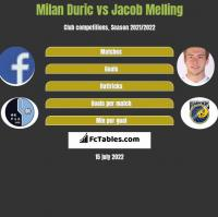 Milan Duric vs Jacob Melling h2h player stats