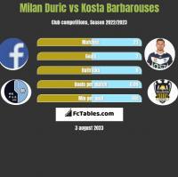 Milan Duric vs Kosta Barbarouses h2h player stats