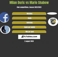 Milan Duric vs Mario Shabow h2h player stats