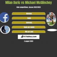 Milan Duric vs Michael McGlinchey h2h player stats
