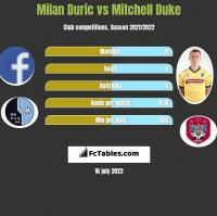 Milan Duric vs Mitchell Duke h2h player stats