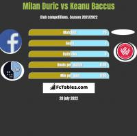 Milan Duric vs Keanu Baccus h2h player stats