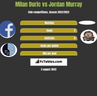Milan Duric vs Jordan Murray h2h player stats