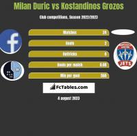 Milan Duric vs Kostandinos Grozos h2h player stats