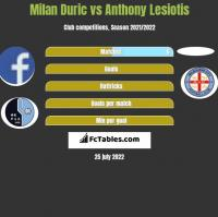 Milan Duric vs Anthony Lesiotis h2h player stats