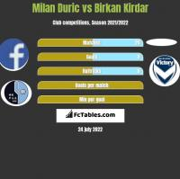 Milan Duric vs Birkan Kirdar h2h player stats