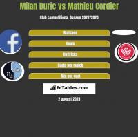Milan Duric vs Mathieu Cordier h2h player stats