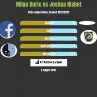 Milan Duric vs Joshua Nisbet h2h player stats