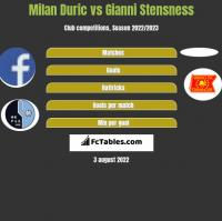 Milan Duric vs Gianni Stensness h2h player stats